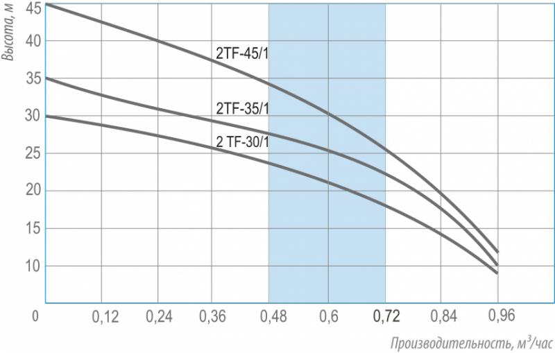 характеристики насосов 2tf